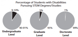 for alt-text: Percentage of Students with Disabilities who are pursuing studies in STEM fields: At the undergraduate level, 9-10% of students in STEM fields have disabilities. At the graduate level, 5% of students in STEM fields have disabilities. At the doctoral level, 1% of students in STEM fields have disabilities.