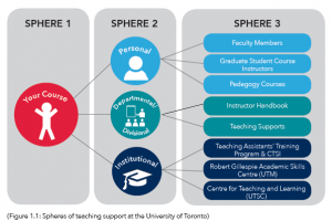 alt= sphere 1 course, sphere 2 personal, departmental, institutional, sphere 3 resources