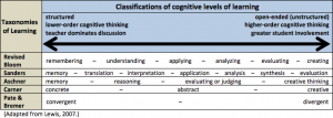 Chart of Classification of Cognitive levels of Learning